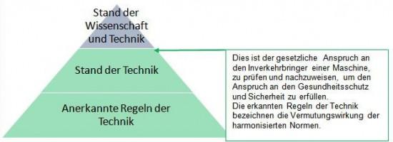 grafic_st_wissenstand_und_technik