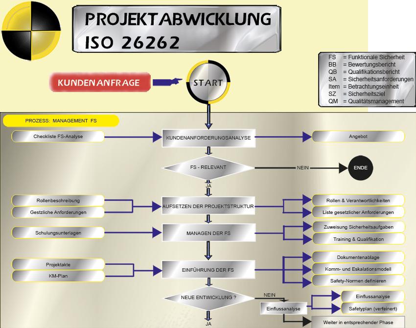 iso26262_projektabwicklung_a
