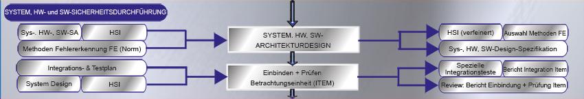 iso26262_projektabwicklung_d