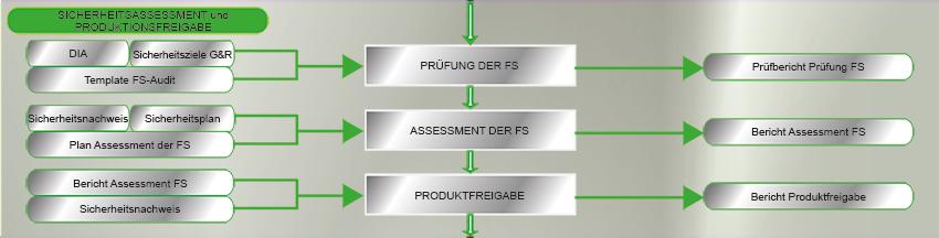 iso26262_projektabwicklung_f