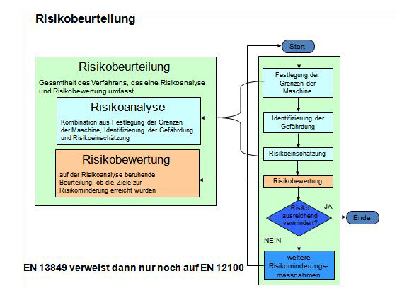 risikobeurteilung_001